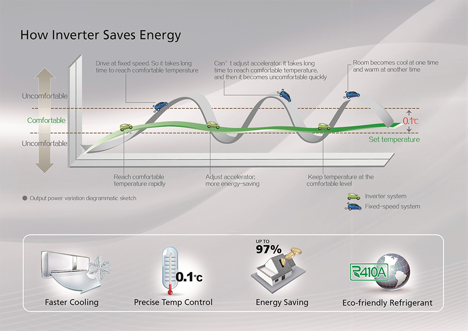 how inverter works